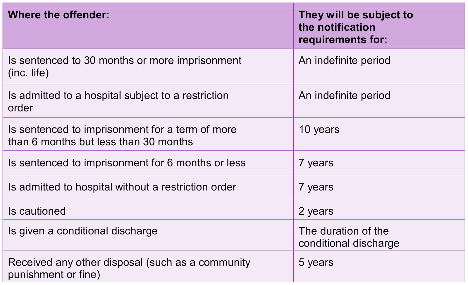 sex offender notification requirements table